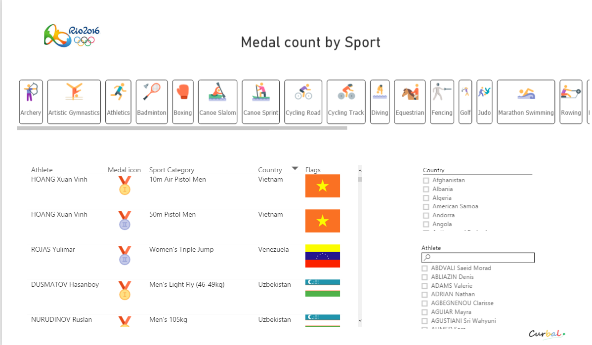 Follow the Summer Olympics in Rio 2016 with Power BI!