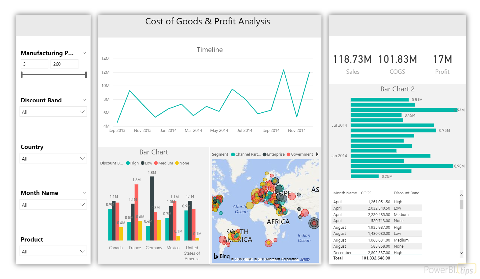 Cost of Goods & Profit Analysis