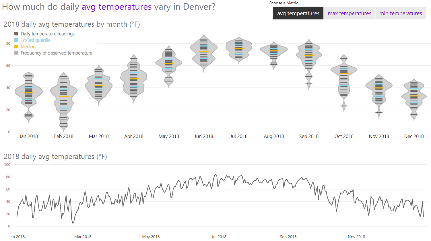 What's the weather like in Denver?