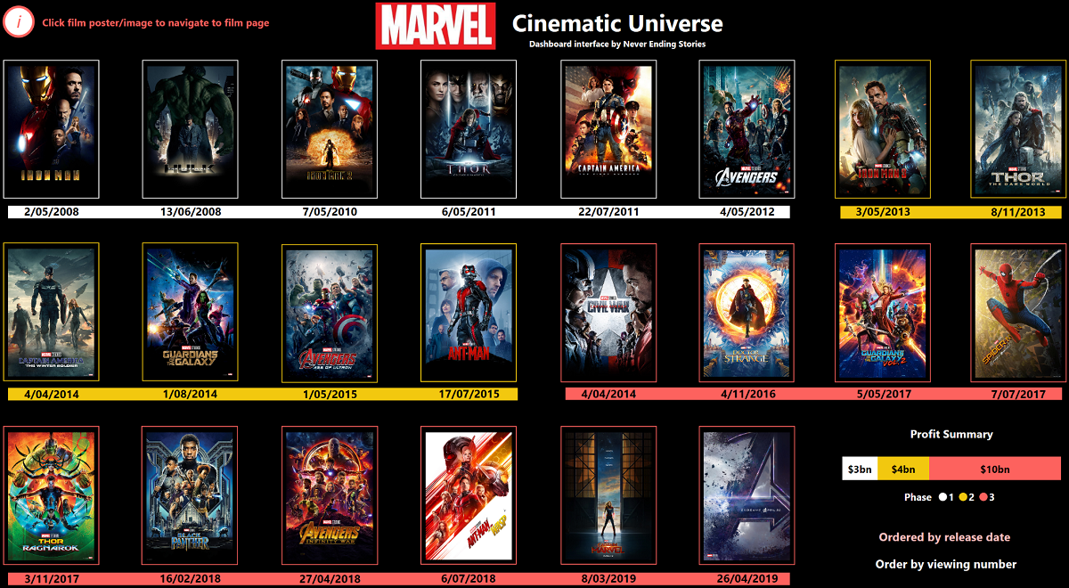 Marvel Cinematic Universe Story
