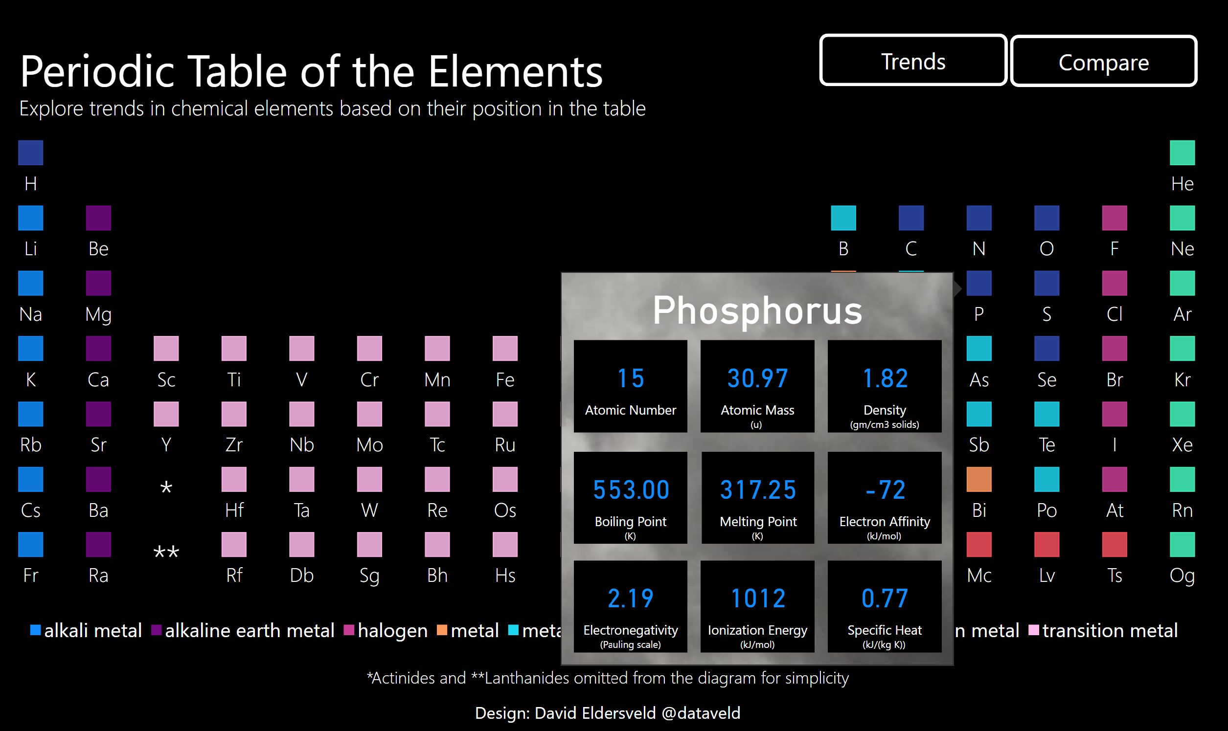 Periodic Table Of The Elements Back To School Microsoft