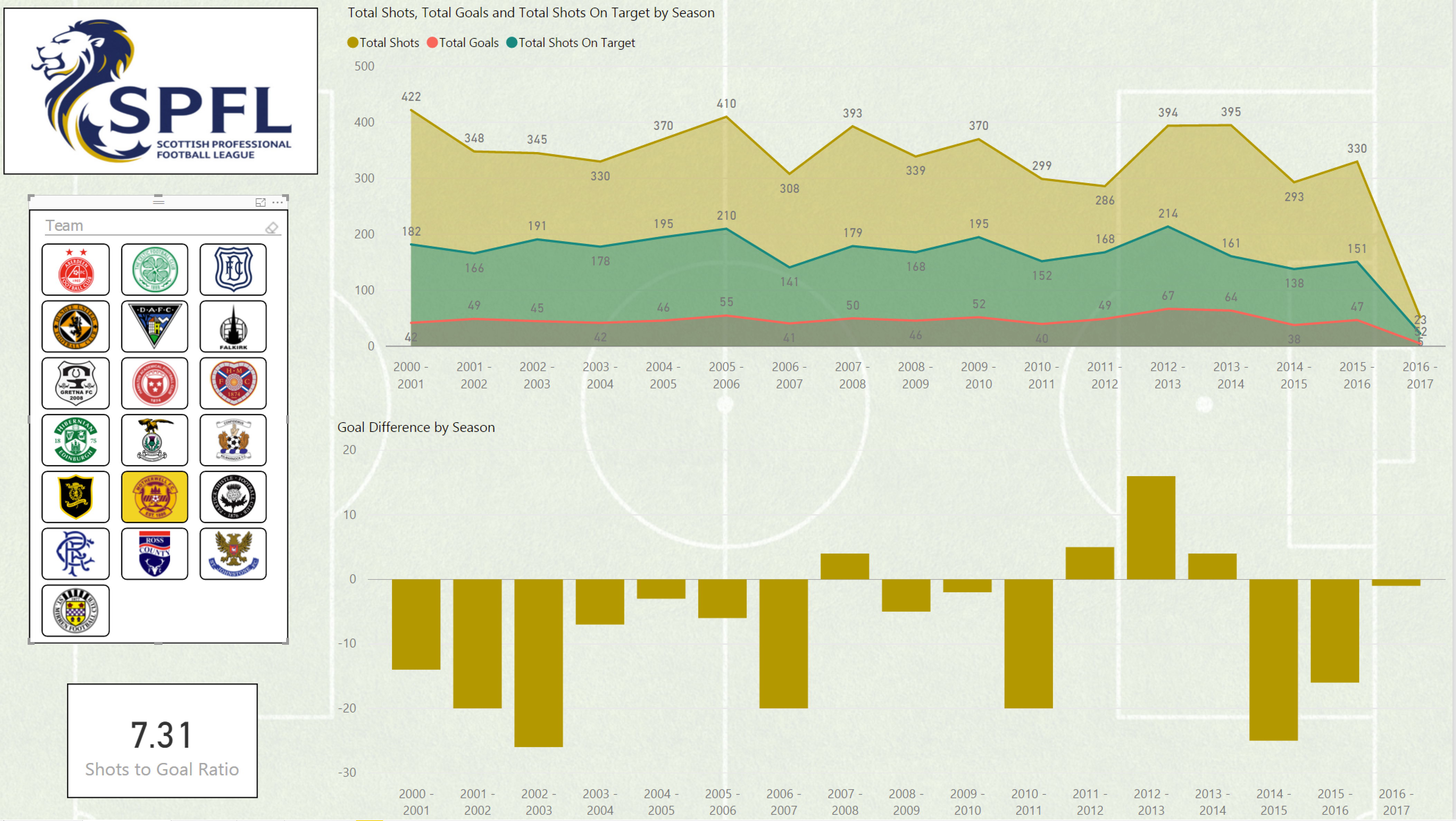 Data Stories Gallery - Page 24 - Microsoft Power BI Community