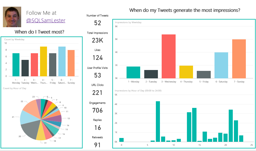 Create your personalized Twitter Analytics Dashboard in Power BI in 10 minutes!