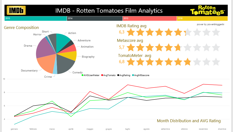 Film Analytics