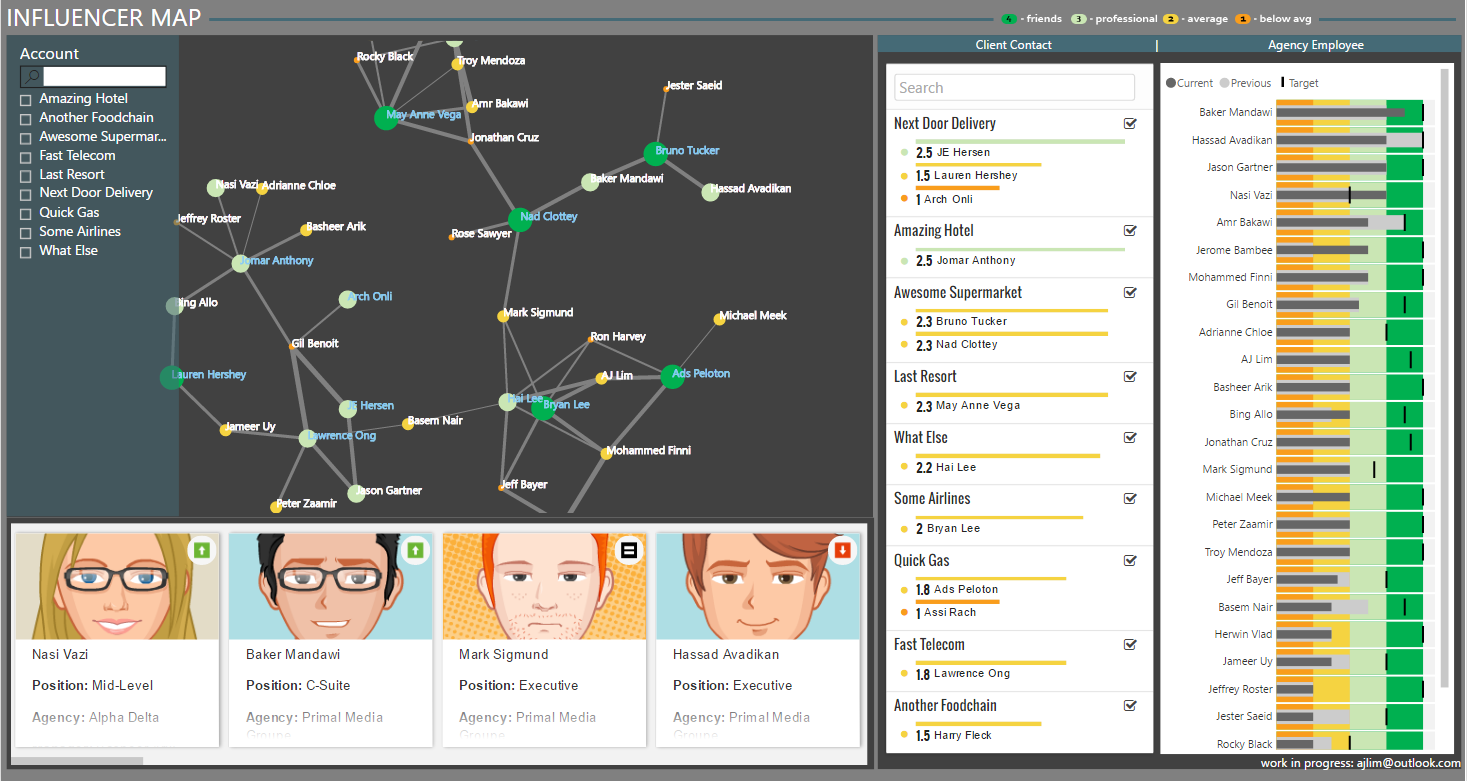 INFLUENCER Map - Agency and Client Relationship - Microsoft ... on