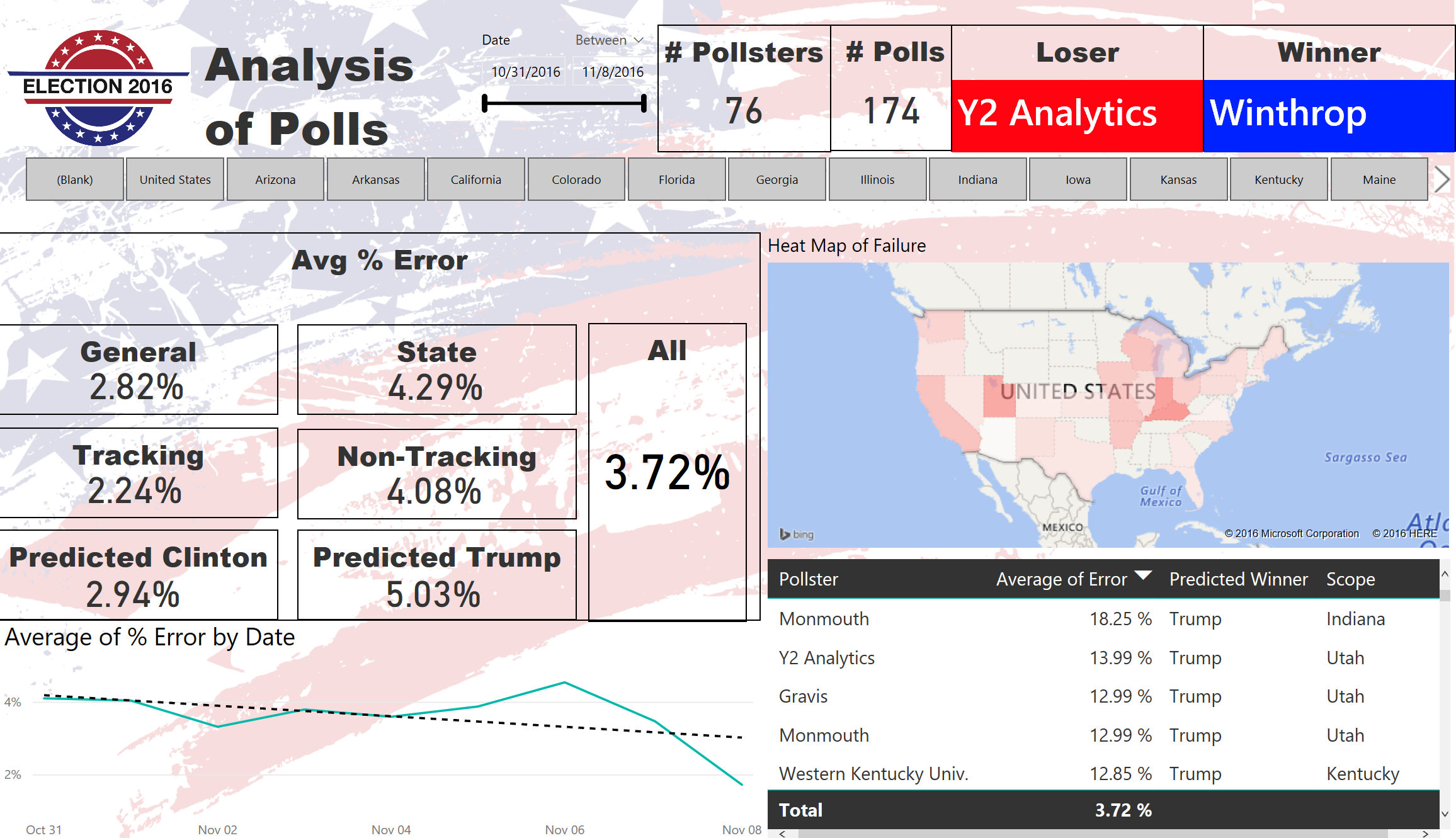 2016 Presidential Election Polls Analysis