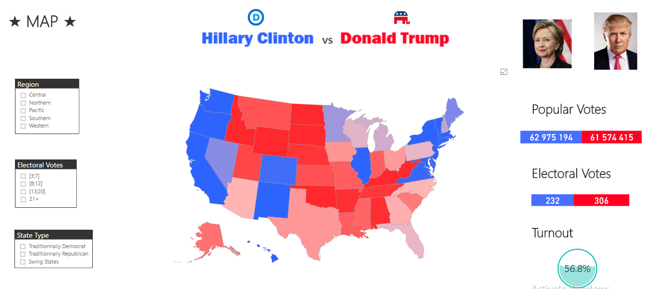 2016 US Elections Analysis