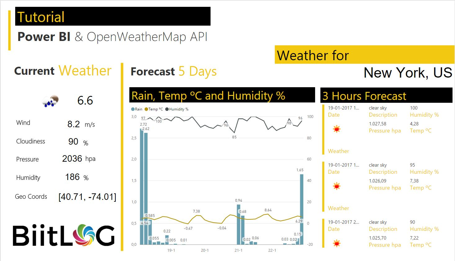 How to: Build a Weather Dashboard with API and Parameters