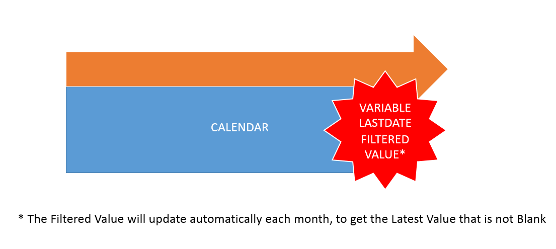 Filtered Value with Variable Last Date