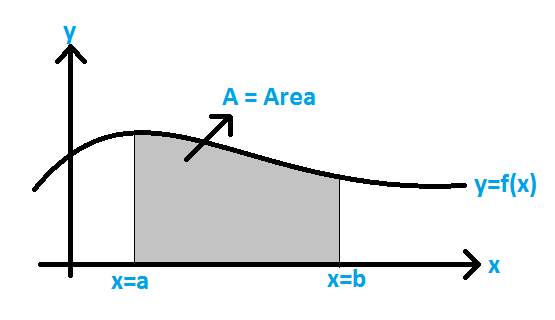 Area Under a Curve Approximation