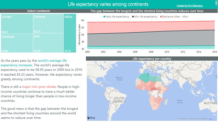 Healthy life expectancy (HALE) Data by country