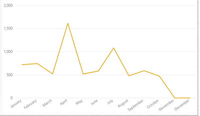Graph 1 - by month