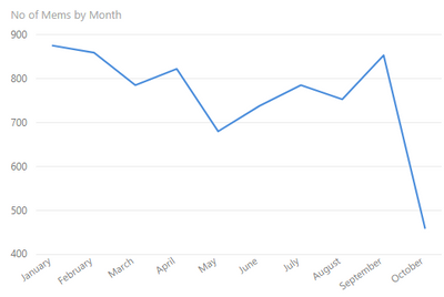 Graph 2 - by month
