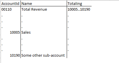 Example of the Account Table setup