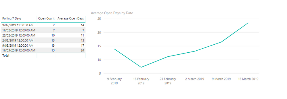 2019-03 average days open.png