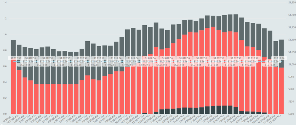 bar chart line graph time relationship set on qty.PNG