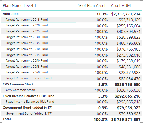 Not all data shown in image that totals $8.7B