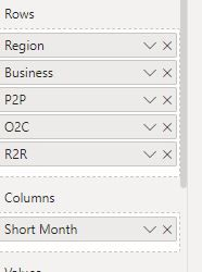In data view sort by Month number