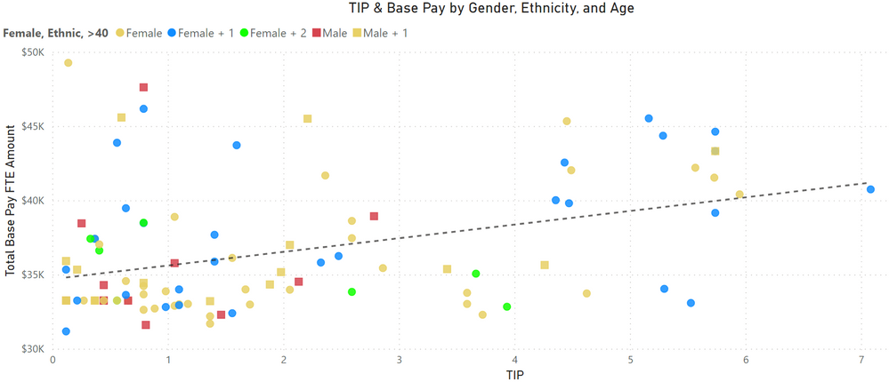 Time In Position by Base Pay.png