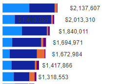 stacked bar chart.PNG