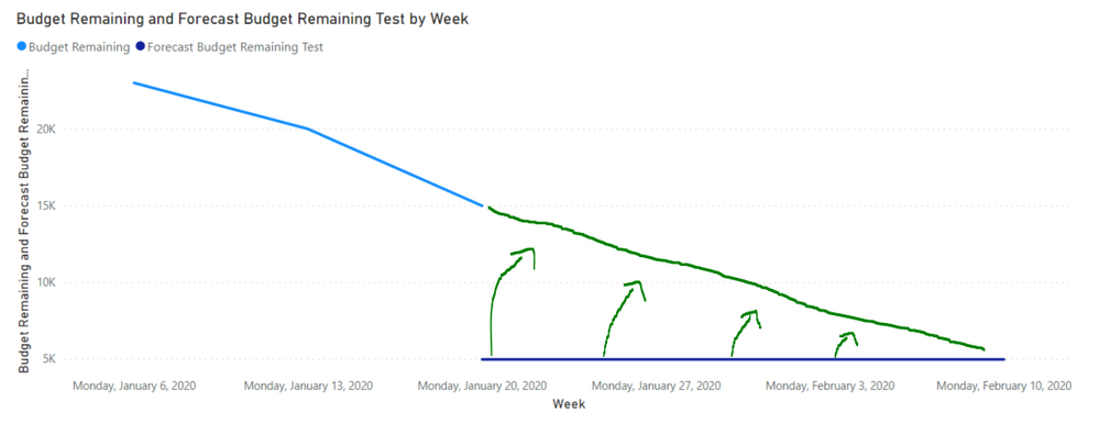 Weekly Burndown Forecast with Parameters - What it should look like.PNG