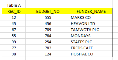 Key Funder Table A.PNG