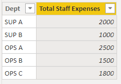 Staff Expenses by Dept.PNG