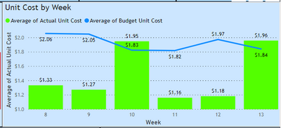 """Line & Column Chart - Turn """"Red"""" if above target line - Conditional formatting"""