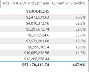You can't see it all, but the percentage to the right of $12.3M is missing.