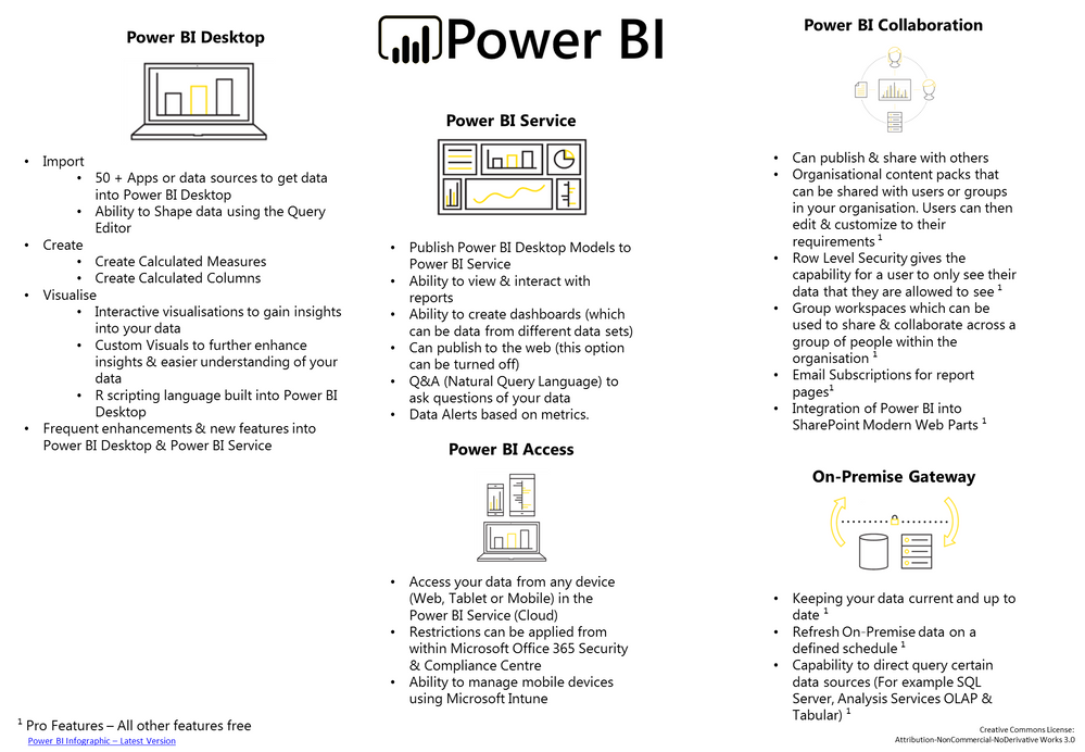 Power BI - Infographic - Page 2.png