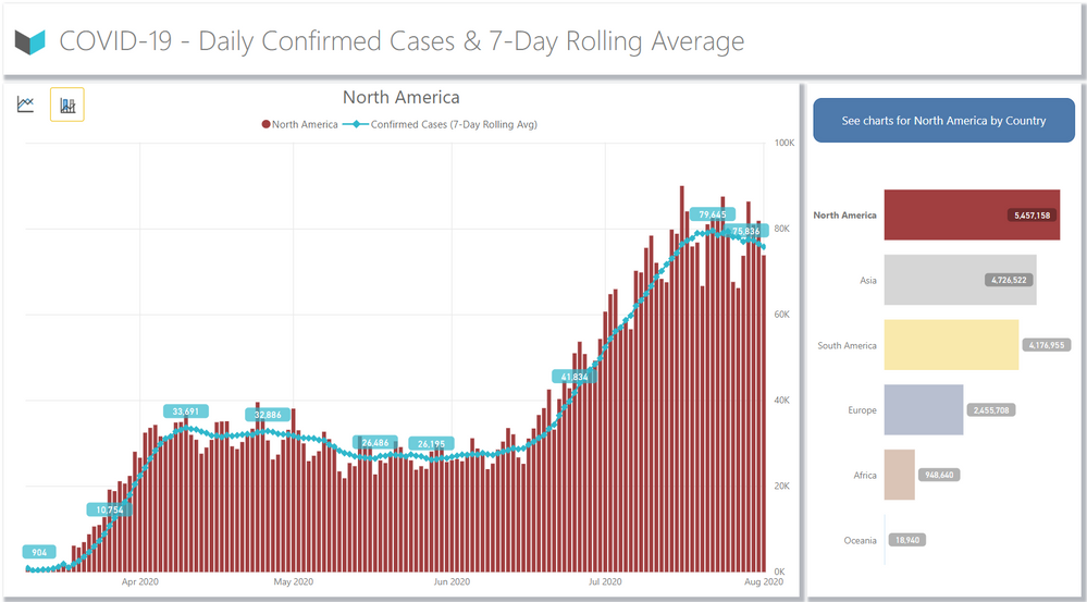 7 Day Rolling Average by Continent - Confirmed Cases - 01 Aug 20.PNG