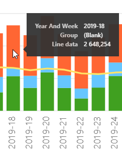 """Hovering over the Blank bar. Note that the tooltip reads """"Line data"""" instead of Column data and that the amount is identical to the line value"""