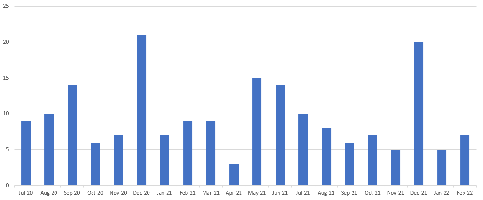 I've only been able to generate this: monthly expirations