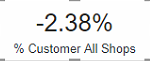 Overall Customer of All Shops (Ex Shop selected)
