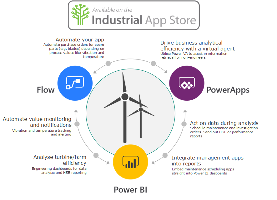 IAS-Power Platform-Wind.png