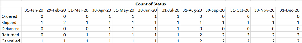 Status Count.png