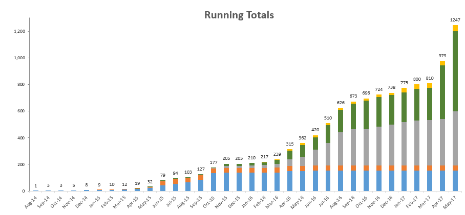 Running Total Example - Excel.PNG