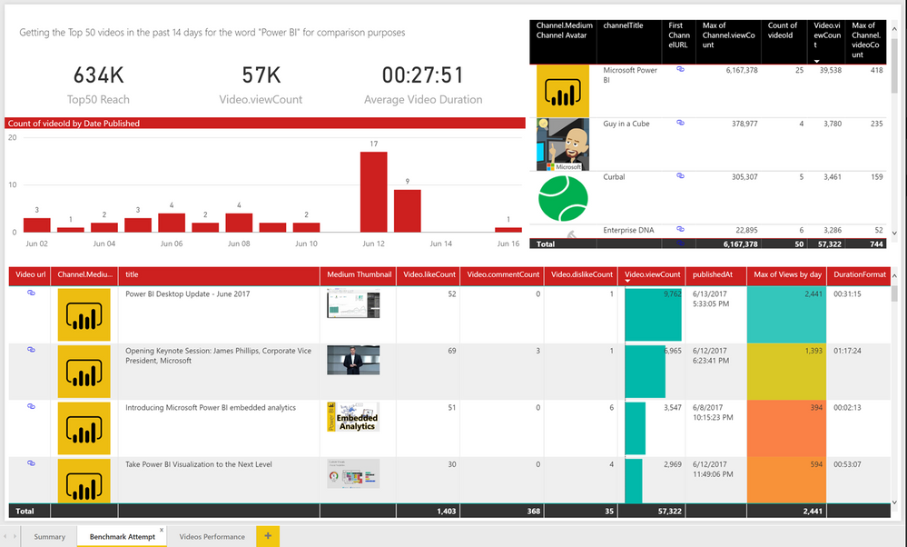 "Attempt at creating a benchmark for videos with the tag ""Power BI"""
