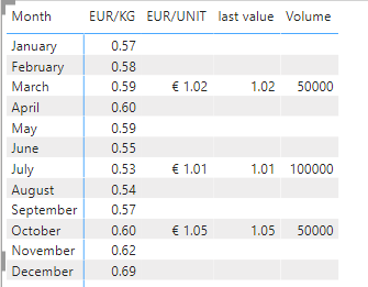 last value in July needs to be 1.02
