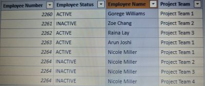 Table 1: Employee Details