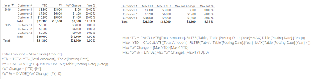 YoY by Customer.png
