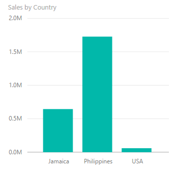sales by country.png