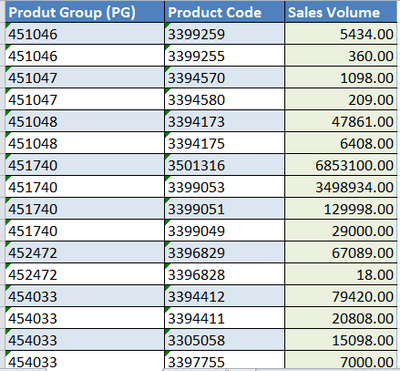 Product gruop, Product sales volumes