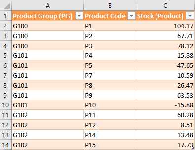 Splitting stock at Product aggregate level as per the ratio of sales at Product level.png
