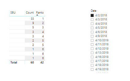 Solved: Create Dynamic Index Column/Measure using DAX