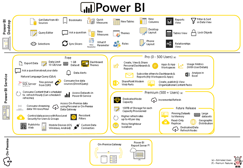 Power BI Free vs Pro Infographic - Microsoft Power BI Community
