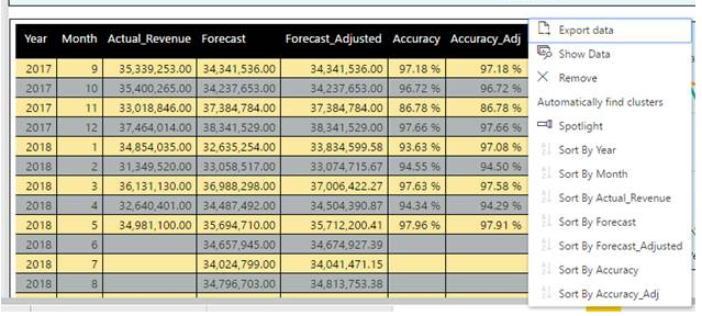 Solved Sorting A Table Using Multiple Columns Microsoft Power Bi