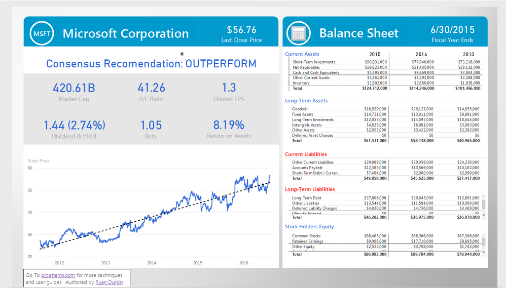 analysis of microsoft financial statements Microsoft finance leverages power bi to transform reporting  with a financial analyst writing business requirements  reporting and analysis.