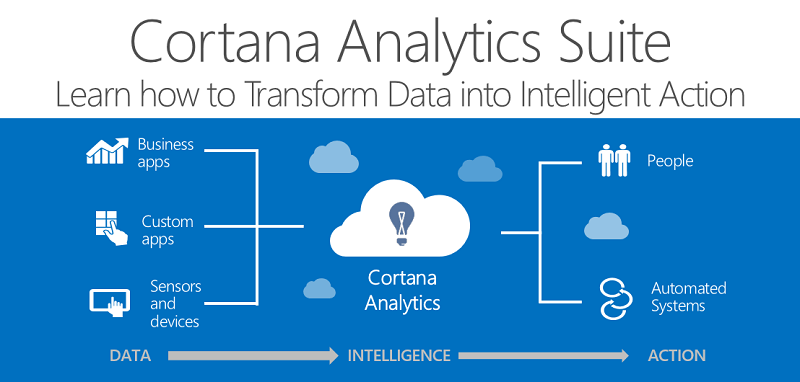 Learn to Drive Business Innovation with Cortana Analytics Suite