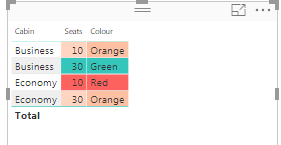 Solved: Conditional formatting based on multiple condition